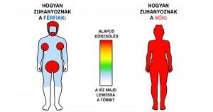 14+1 kördiagram, ami bizonyítja, hogy a férfiak és a nők különböző bolygóról származnak